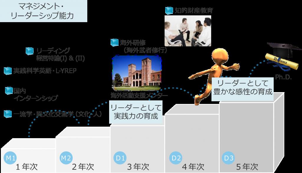マネジメント_リーダーシップ能力_rev150805